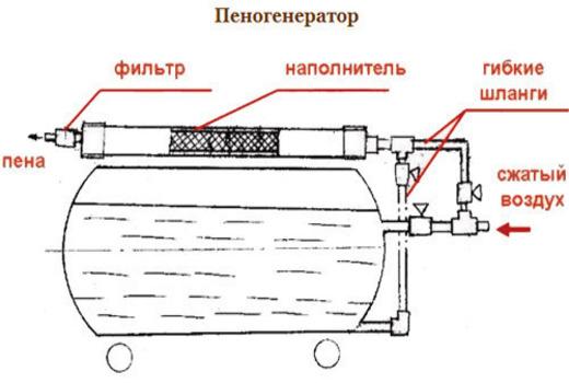 С чего состоит пеногенератор