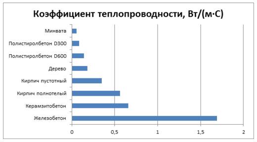 Таблица коэффициента теплопроводности