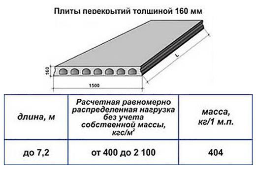 Плиты перекрытий толщиной 160 мм