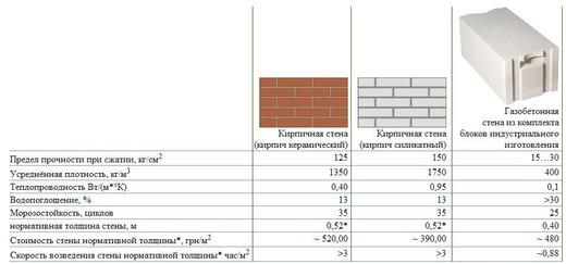 Технические характеристики газоблока и кирпича