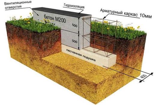 Расчеты по потребности бетонного раствора