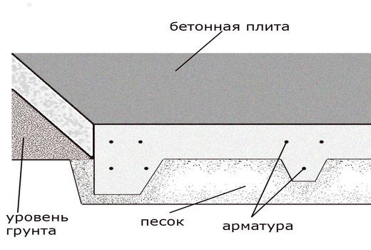 Площадь плитного основания