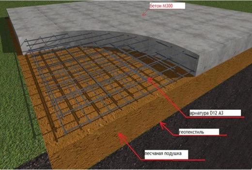 Состав плиточного монолитного фундамента