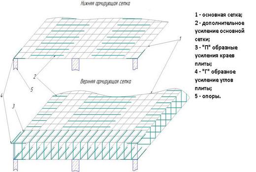 Выполнение усиления плитной фундаментной основы