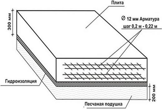Данные по сечению прута